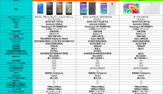 au新機種「XPERIA Z3」「GALAXY note edge」に触れてきた!